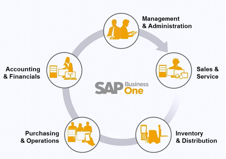 sap business one flow